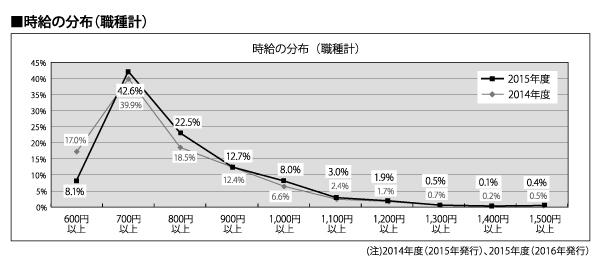 時給の分布(職種計)