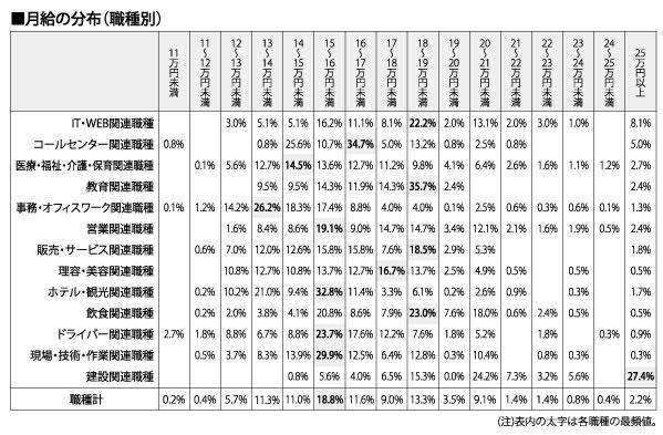 月給の分布(職種別)