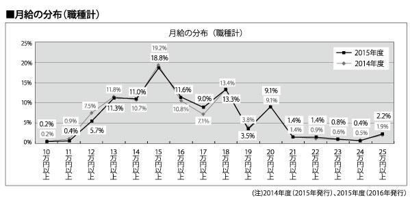 月給の分布(職種計)