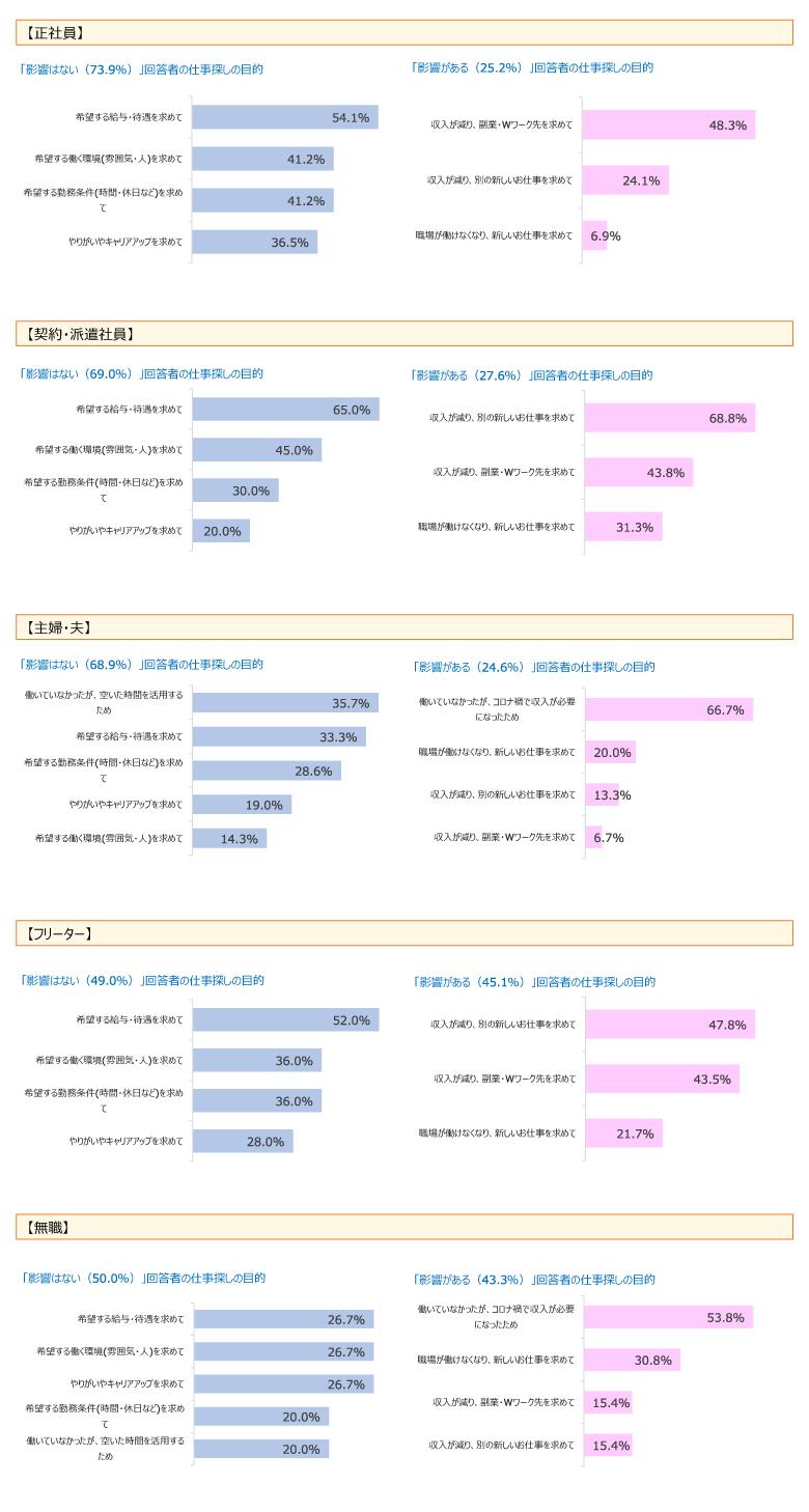 求職者アンケート調査:各属性毎(正社員/契約・派遣社員/主婦・夫/フリーター/無職)